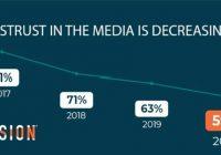 Survei Cision 2020, Tren dan Tantangan Terbaru Industri Media